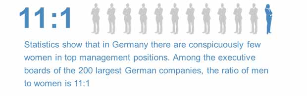 Statistics show that in Germany tehrer are conspicously few woman in top management positions.